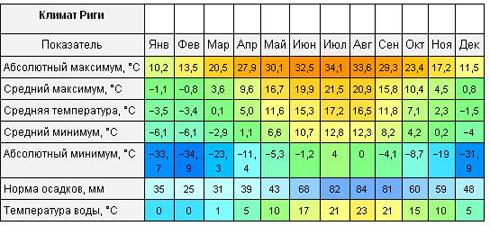 всех погода в балтийске на неделю на 14 или хлопковое